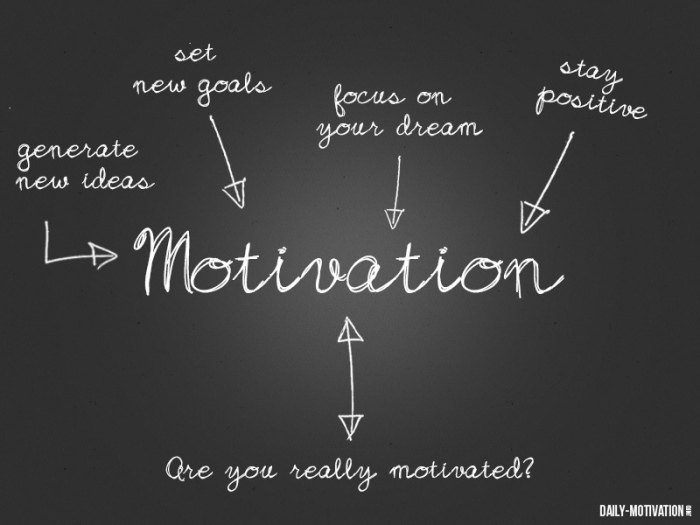 What's Your Motivation For LearningEnglish?